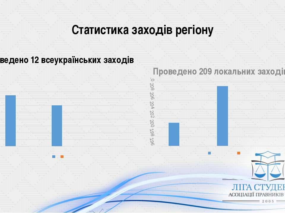 Статистика заходів регіону Проведено 12 всеукраїнських заходів Проведено 209 ...