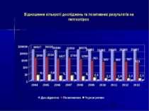 Відношення кількості досліджень та позитивних результатів на лептоспіроз