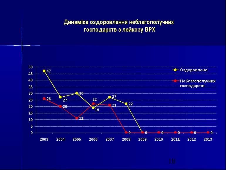 Динаміка оздоровлення неблагополучних господарств з лейкозу ВРХ