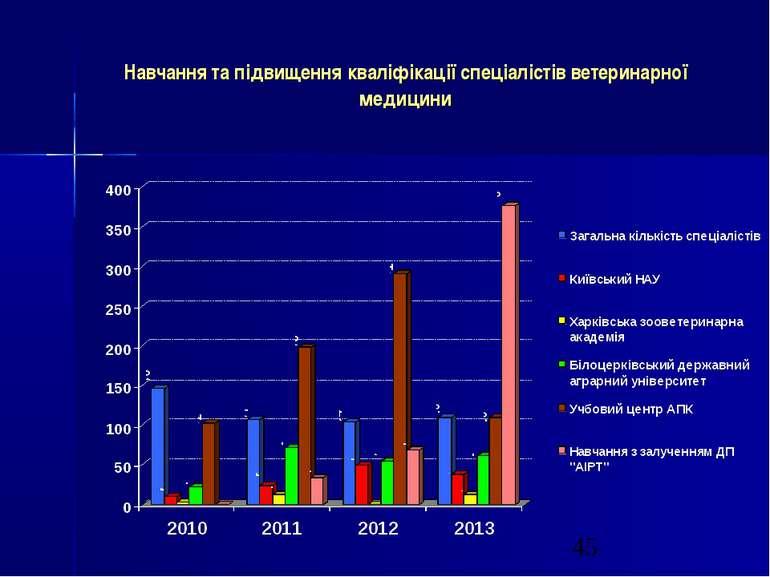Навчання та підвищення кваліфікації спеціалістів ветеринарної медицини