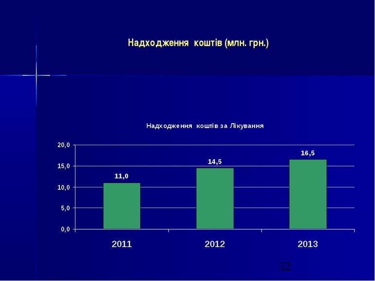 Надходження коштів (млн. грн.)