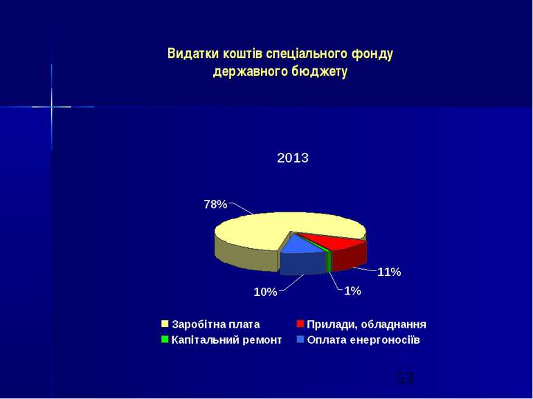 Видатки коштів спеціального фонду державного бюджету