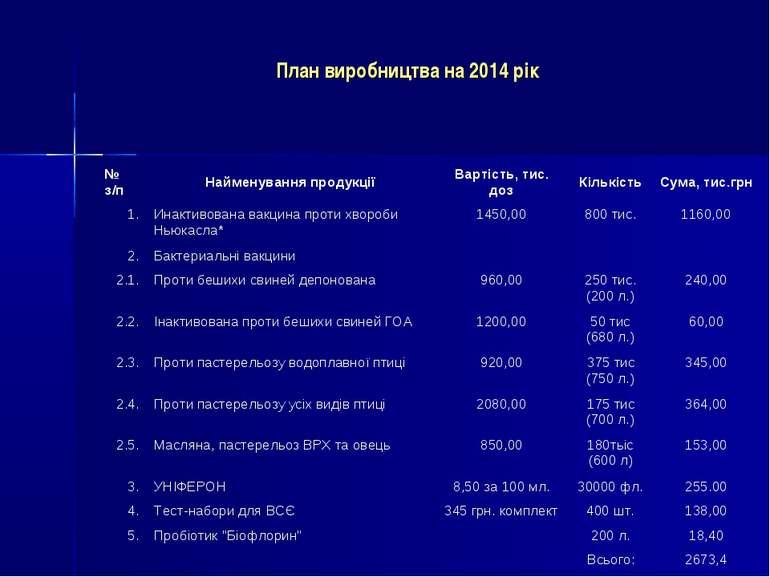 План виробництва на 2014 рік № з/п Найменування продукції Вартість, тис. доз ...