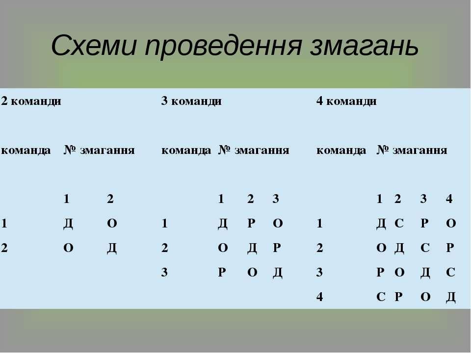 Схеми проведення змагань 2 команди 3 команди 4 команди команда №змагання ком...