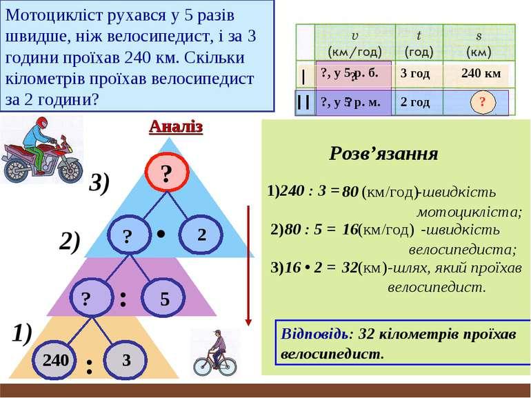 Мотоцикліст рухався у 5 разів швидше, ніж велосипедист, і за 3 години проїхав...