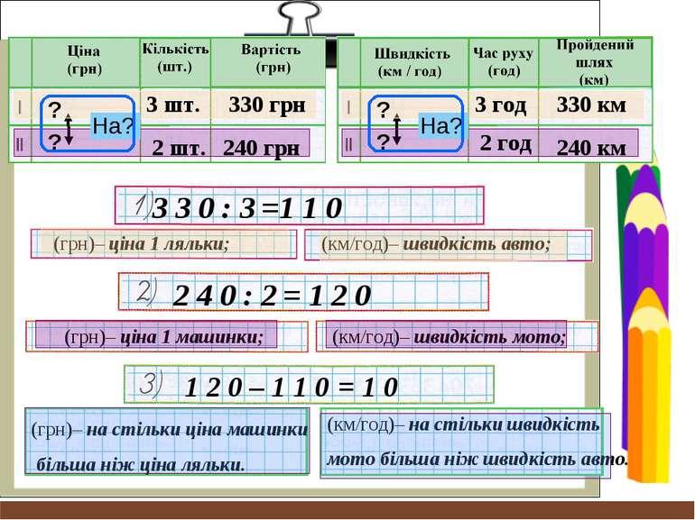 3 3 0 : 3 (грн)– ціна 1 ляльки; (км/год)– швидкість авто; 2 4 0 : 2 (грн)– ці...