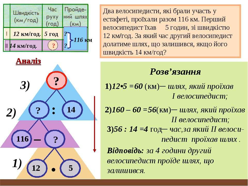 5 год 12 км/год. 14 км/год. 116 км ? ? ? ? 14 ? : 116 ? – 12 5 • Аналіз Два в...