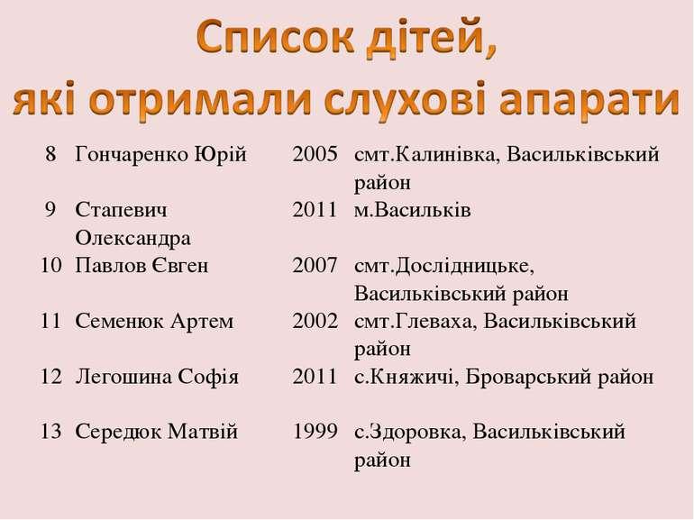 8 Гончаренко Юрій 2005 смт.Калинівка, Васильківський район 9 Стапевич Олексан...