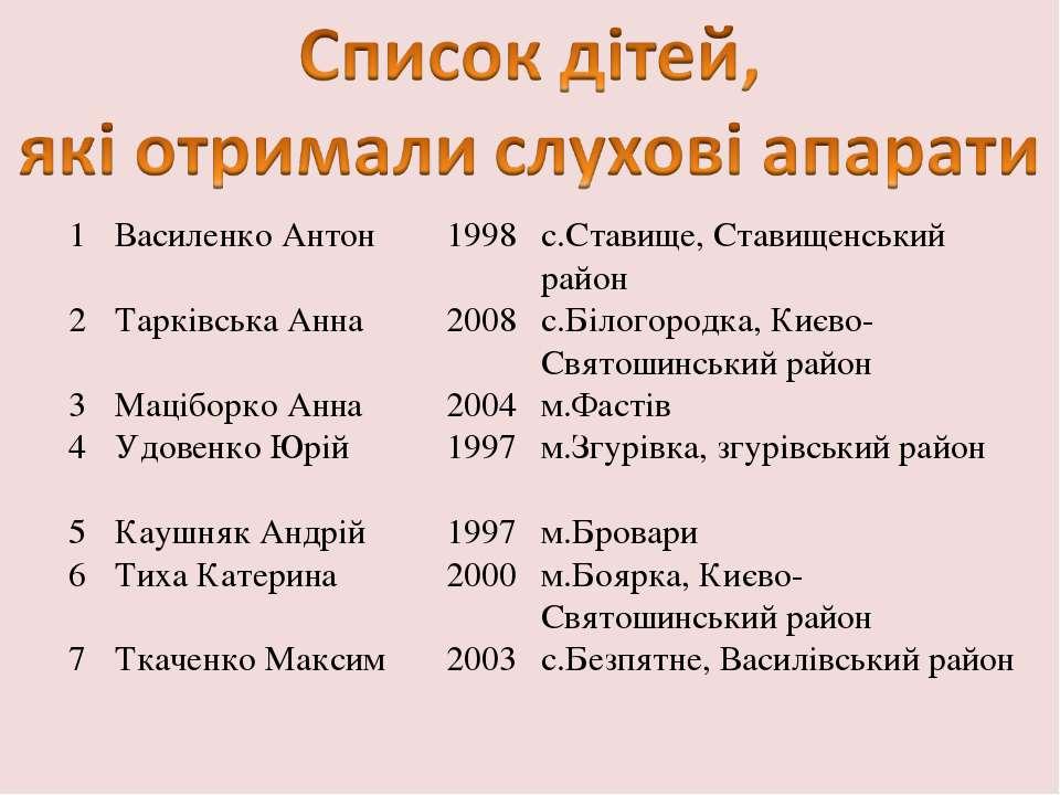 1 Василенко Антон 1998 с.Ставище, Ставищенський район 2 Тарківська Анна 2008 ...