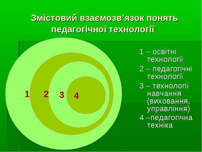 Змістовий взаємозв'язок понять педагогічної технології 1 – освітні технології...