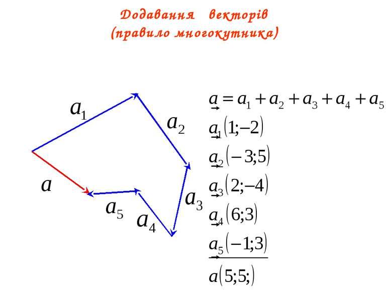 Додавання векторів (правило многокутника)