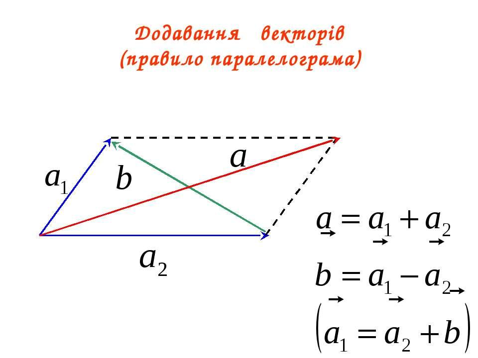 Додавання векторів (правило паралелограма)