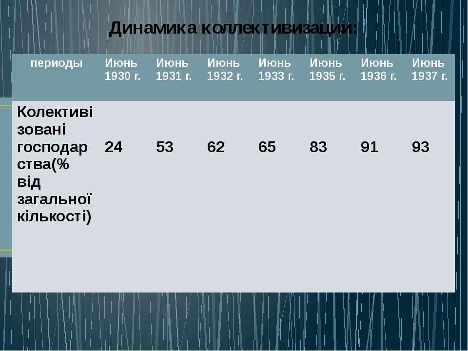 Динамика коллективизации: периоды Июнь 1930 г. Июнь 1931 г. Июнь 1932 г. Июнь...