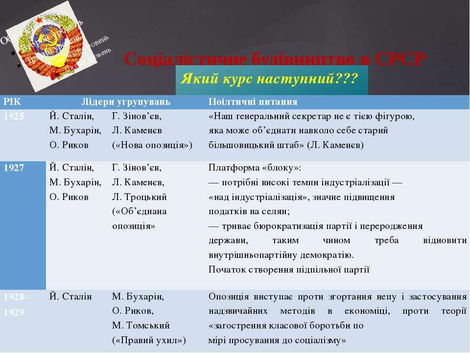 Соціалістичне будівництво в СРСР Який курс наступний??? РІК Лідери угрупувань...