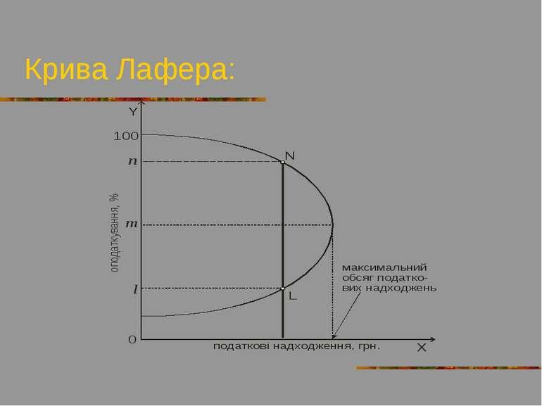 Крива Лафера: