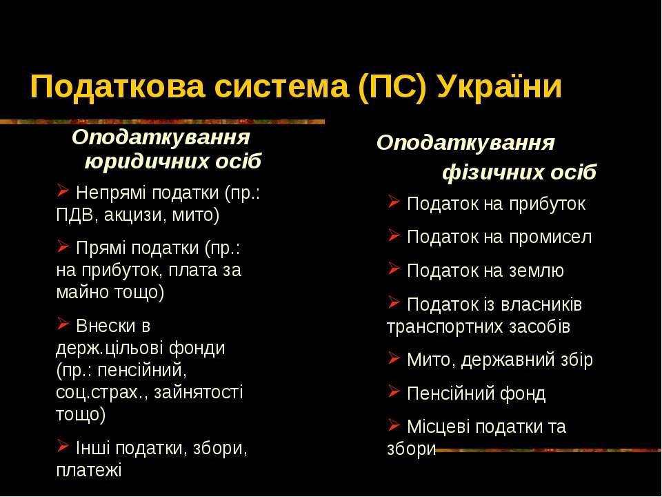 Податкова система (ПС) України Оподаткування юридичних осіб Оподаткування фіз...