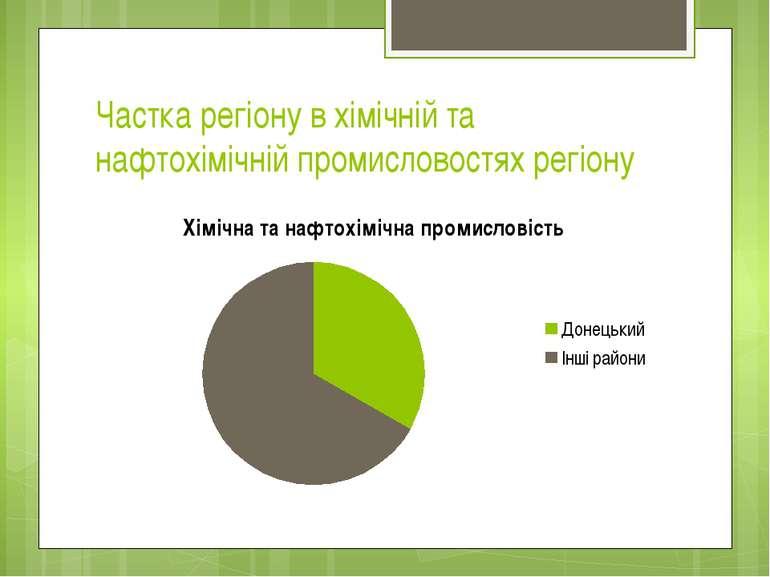 Частка регіону в хімічній та нафтохімічній промисловостях регіону