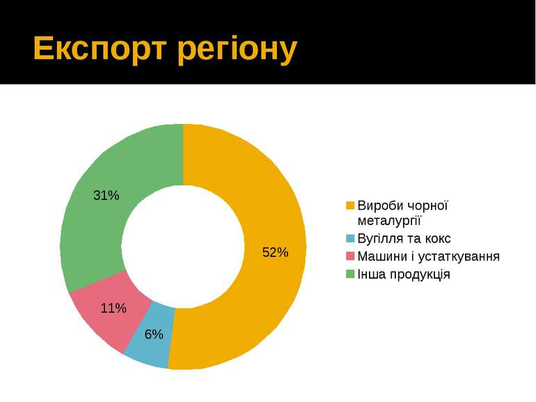 Експорт регіону