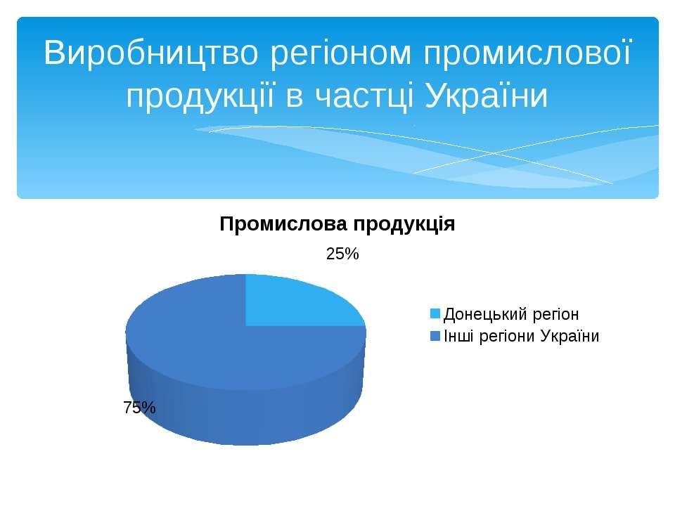 Виробництво регіоном промислової продукції в частці України
