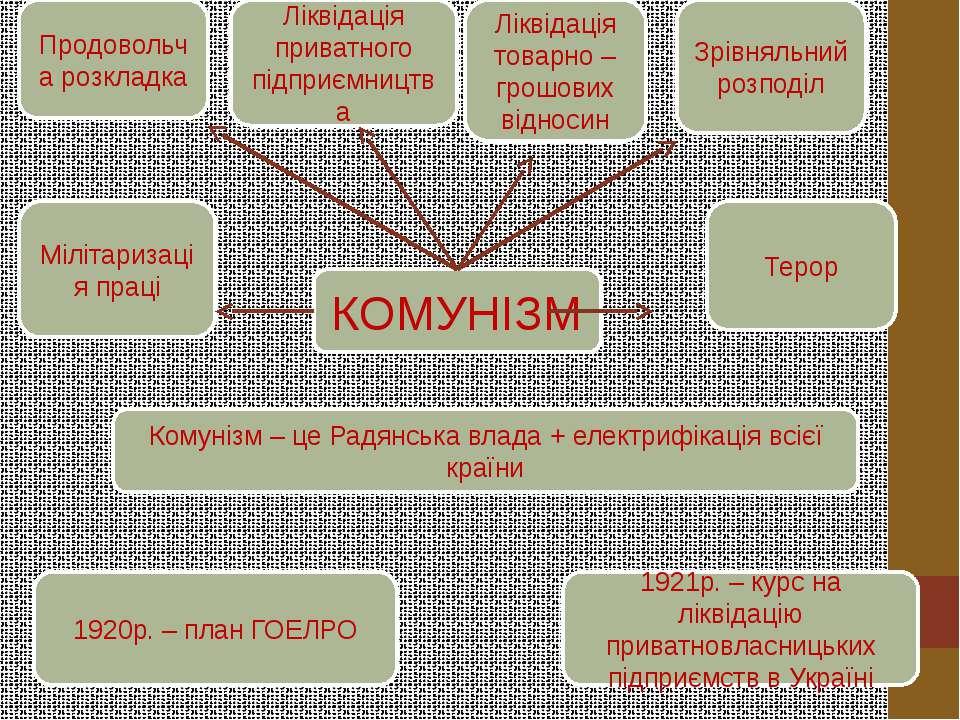 КОМУНІЗМ Продовольча розкладка Ліквідація приватного підприємництва Ліквідаці...