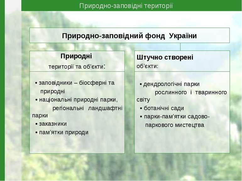 Природно-заповідний фонд України Природні території та об'єкти: • заповідники...