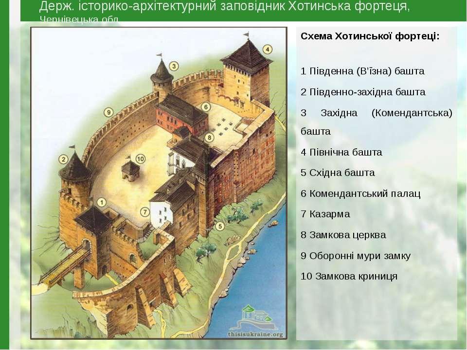 Схема Хотинської фортеці: 1 Південна (В'їзна) башта 2 Південно-західна башта ...