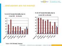 ….And women are not exempt Source: WHO Mortality Database FUNDRAISING ~ CORPO...