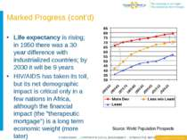 Life expectancy is rising; in 1950 there was a 30 year difference with indust...