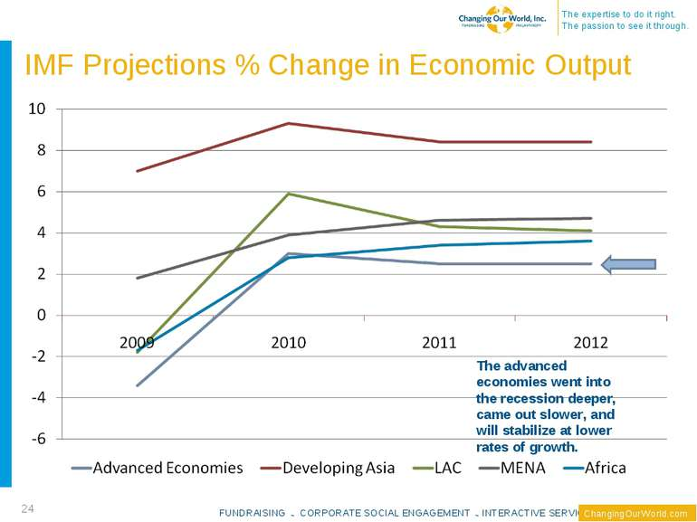 IMF Projections % Change in Economic Output * The advanced economies went int...