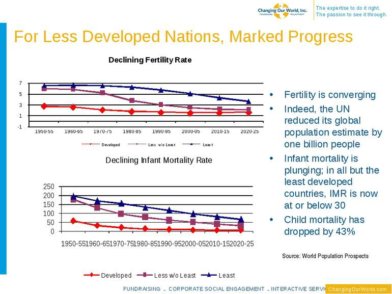 For Less Developed Nations, Marked Progress Fertility is converging Indeed, t...