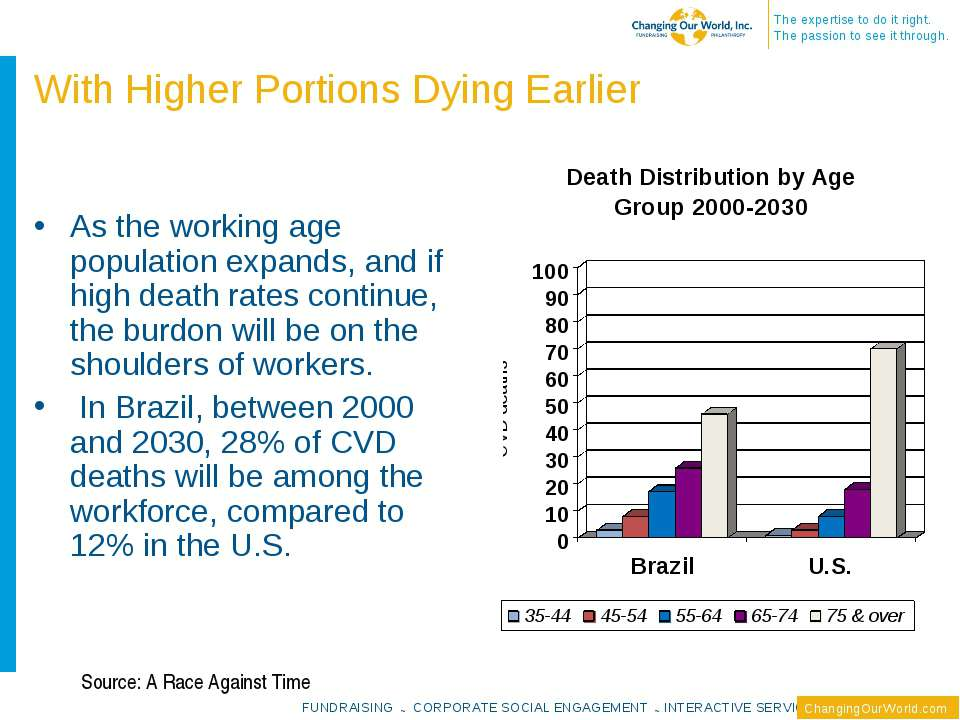 As the working age population expands, and if high death rates continue, the ...
