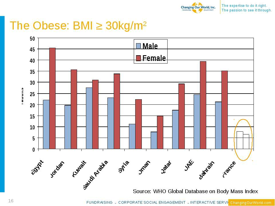 The Obese: BMI ≥ 30kg/m2 * Source: WHO Global Database on Body Mass Index FUN...