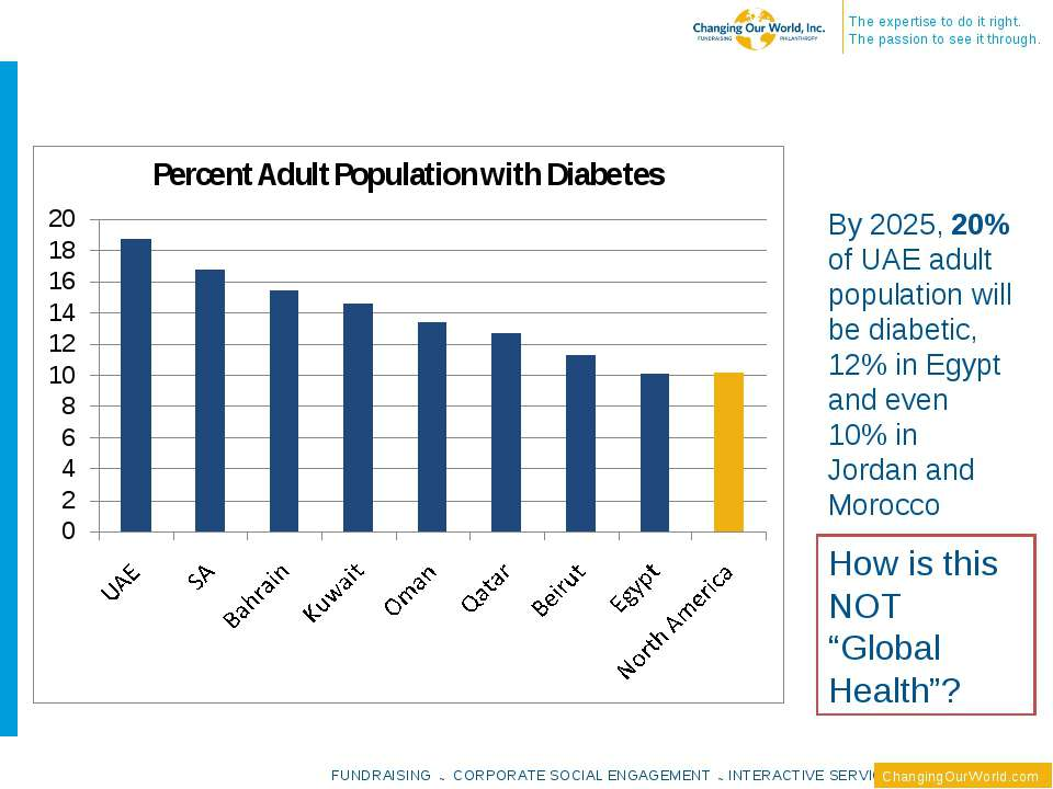 By 2025, 20% of UAE adult population will be diabetic, 12% in Egypt and even ...