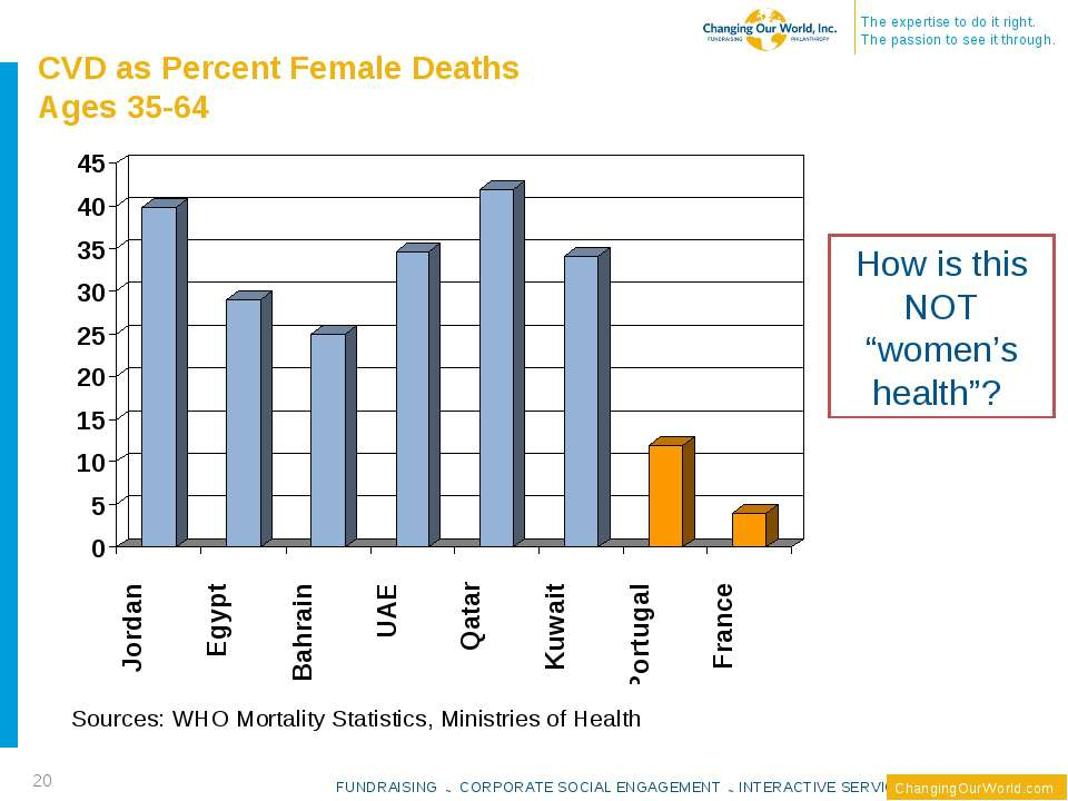 CVD as Percent Female Deaths Ages 35-64 Sources: WHO Mortality Statistics, Mi...