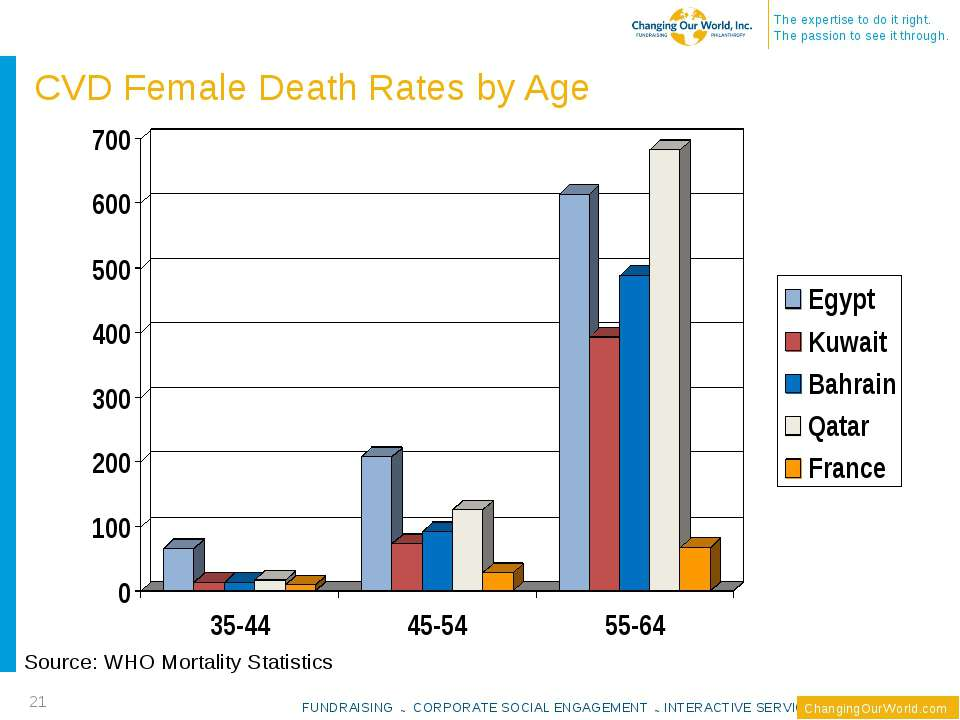 CVD Female Death Rates by Age Source: WHO Mortality Statistics * FUNDRAISING ...