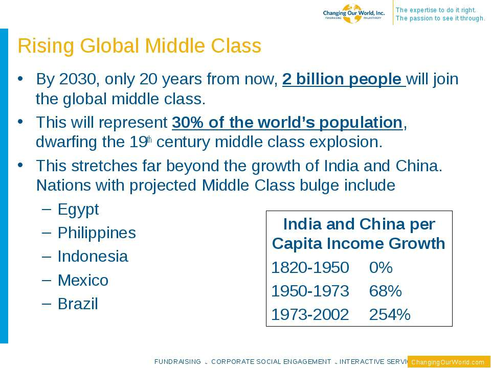 Rising Global Middle Class By 2030, only 20 years from now, 2 billion people ...