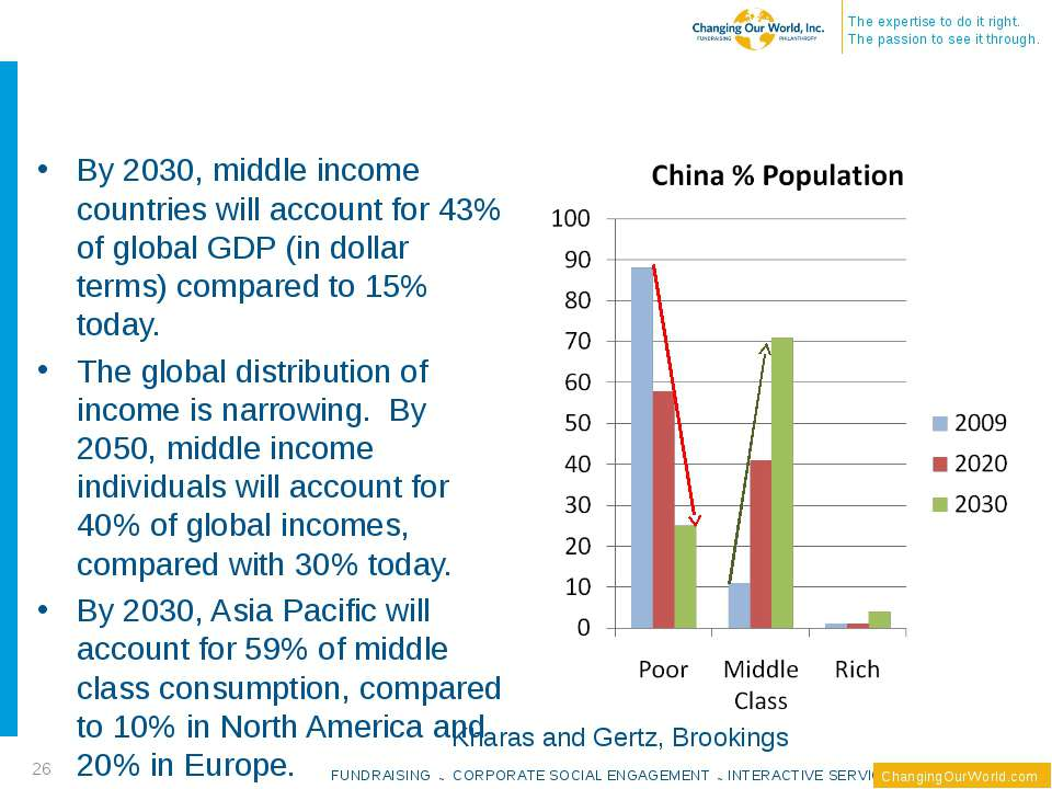 By 2030, middle income countries will account for 43% of global GDP (in dolla...