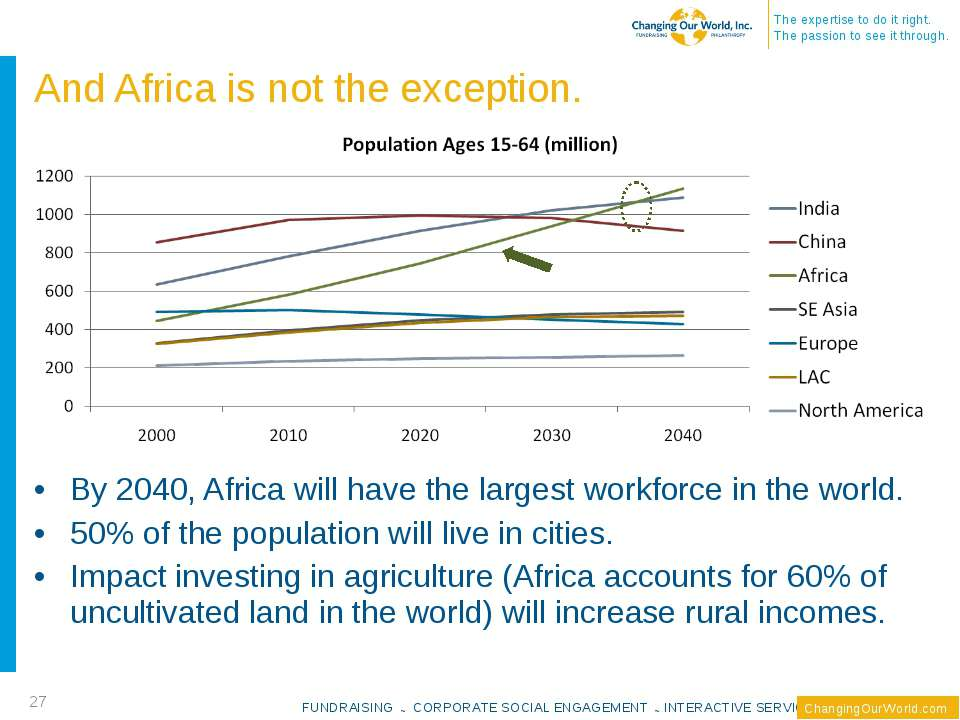 And Africa is not the exception. By 2040, Africa will have the largest workfo...