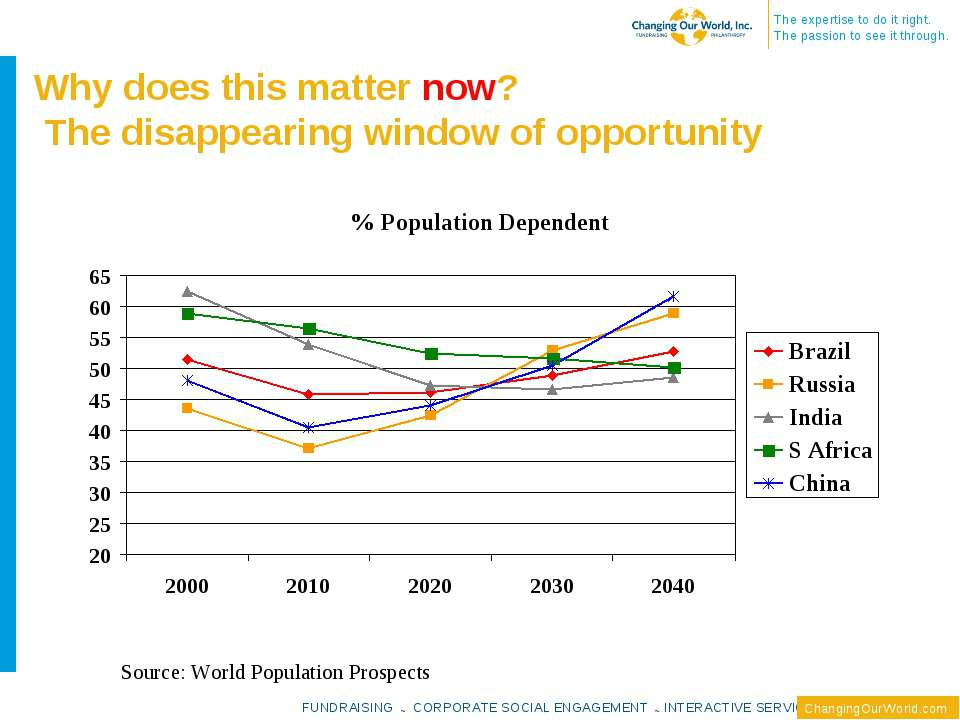 Why does this matter now? The disappearing window of opportunity Source: Worl...