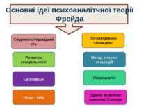 Основні ідеї психоаналітчної теорії Фрейда Свідомість/підсвідомість Розвиток ...