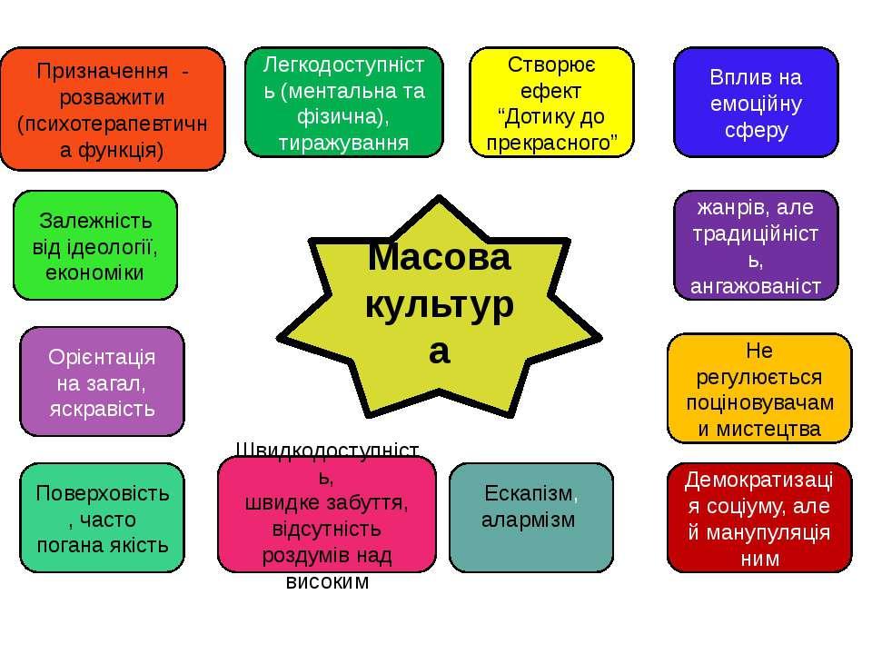 Масова культура Призначення - розважити (психотерапевтична функція) Легкодост...