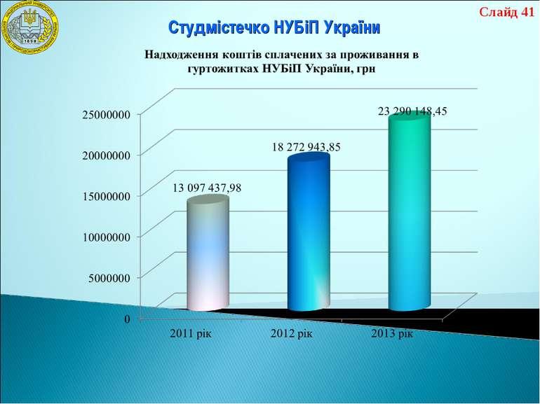 Студмістечко НУБіП України Слайд 41
