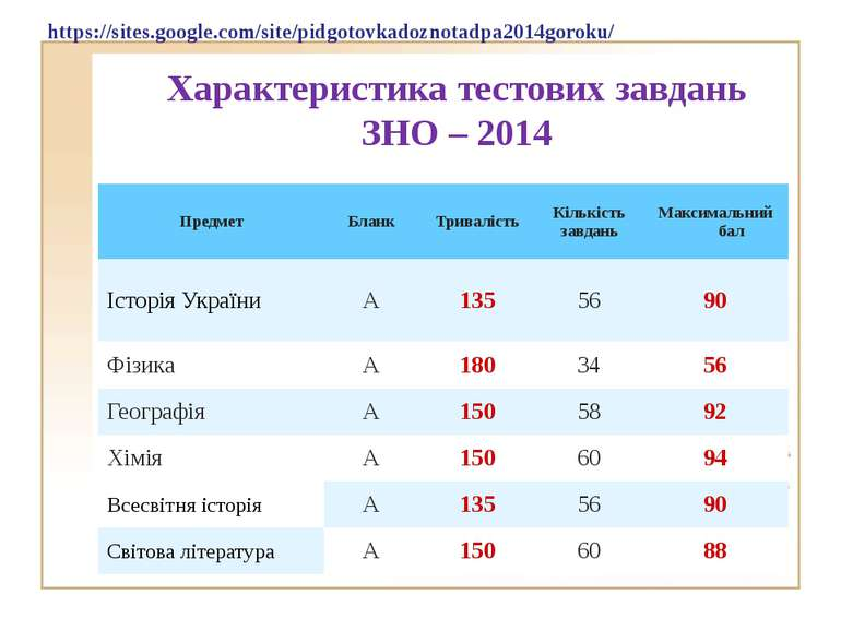 Характеристика тестових завдань ЗНО – 2014 https://sites.google.com/site/pidg...