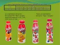 """До асортименту йогуртів і йогуртерів ТМ """"Чудо"""" входять продукти жирністю 0,1%..."""