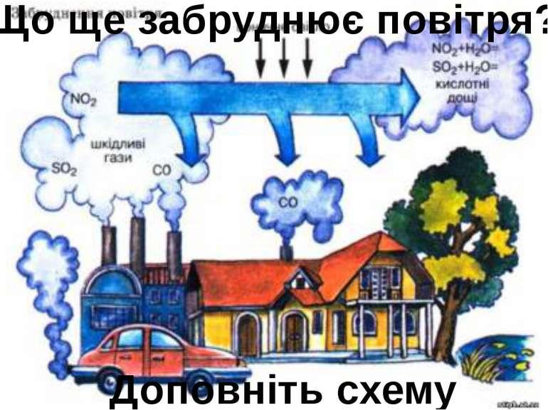 Що ще забруднює повітря? Доповніть схему