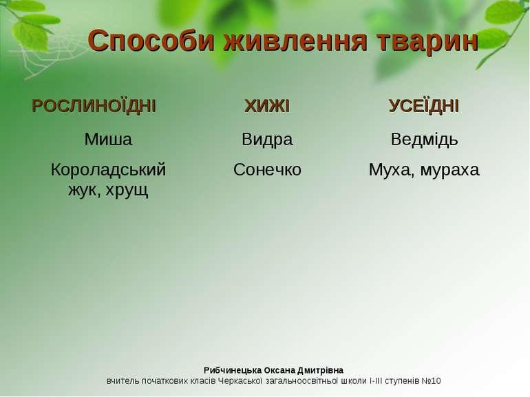 Способи живлення тварин Рибчинецька Оксана Дмитрівна вчитель початкових класі...