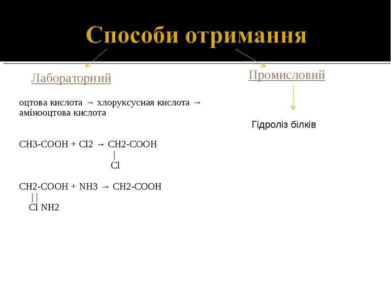 Лабораторний Промисловий оцтова кислота → хлоруксусная кислота → амінооцтова ...