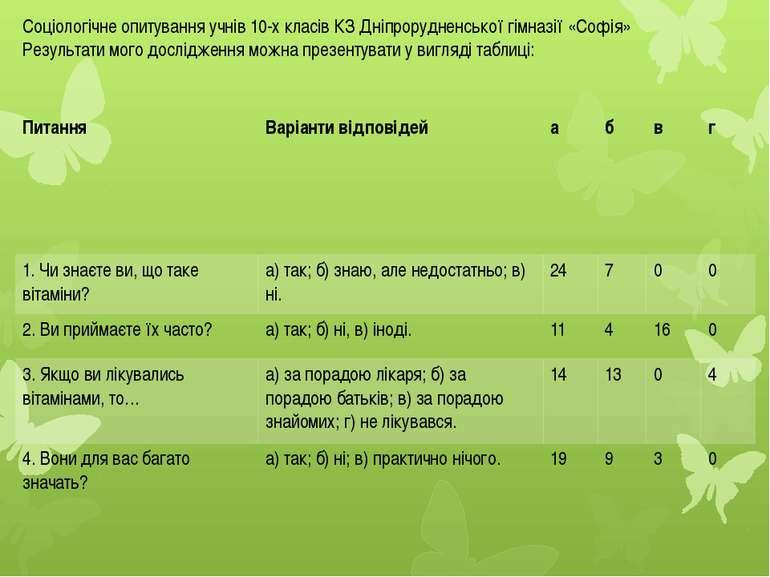 Соціологічне опитування учнів 10-х класів КЗ Дніпрорудненської гімназії «Софі...