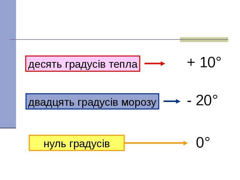 десять градусів тепла + 10° двадцять градусів морозу - 20° нуль градусів 0° Я...