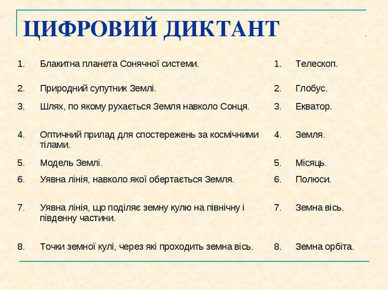 ЦИФРОВИЙ ДИКТАНТ